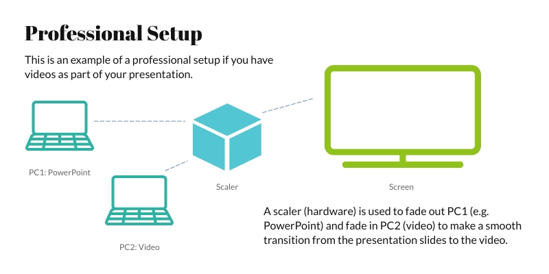 Example of professional setup to handle videos in presentations